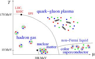 phase diagram of quark-gluon matter